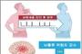 심방세동 환자, 금주하면 뇌졸중 위험 14 낮아진다
